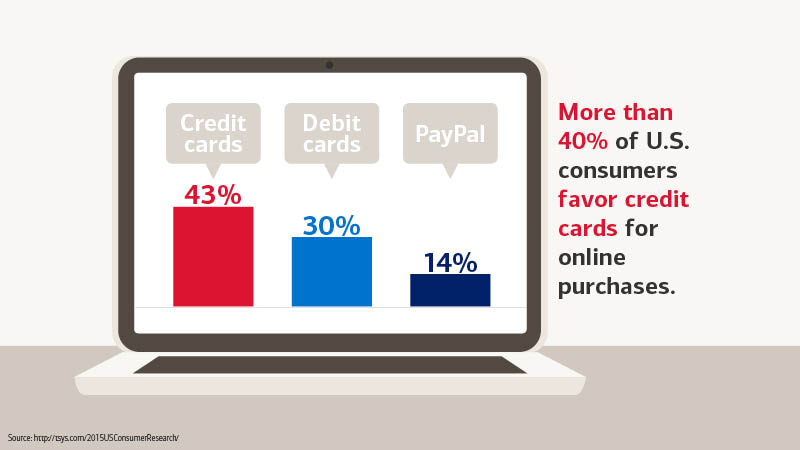 Safe online shopping tips from bank of america for Online buying sites in usa