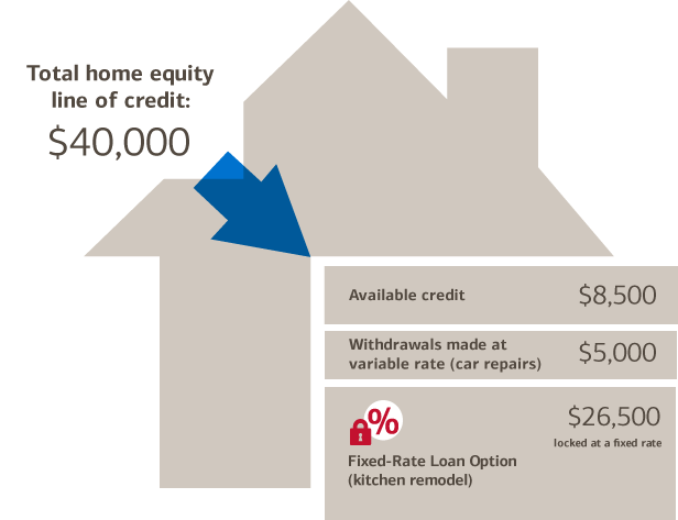 infographic example for a total home equity line of credit: $40,000. Available Credit share: $8,500. Withdrawals made at variable rate(car repairs) share: $5,000. Fixed rate loan option(kitchen remodel) share: $26,500 locked at a fixed rate.